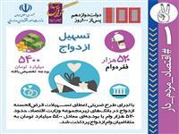 عملکرد وزارت امور اقتصادی و دارایی طی  100 روز فعالیت دولت